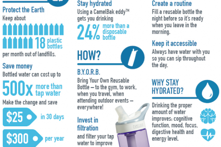 10 Reasons to Choose the Camelbak Relay Filtration Pitcher Infographic