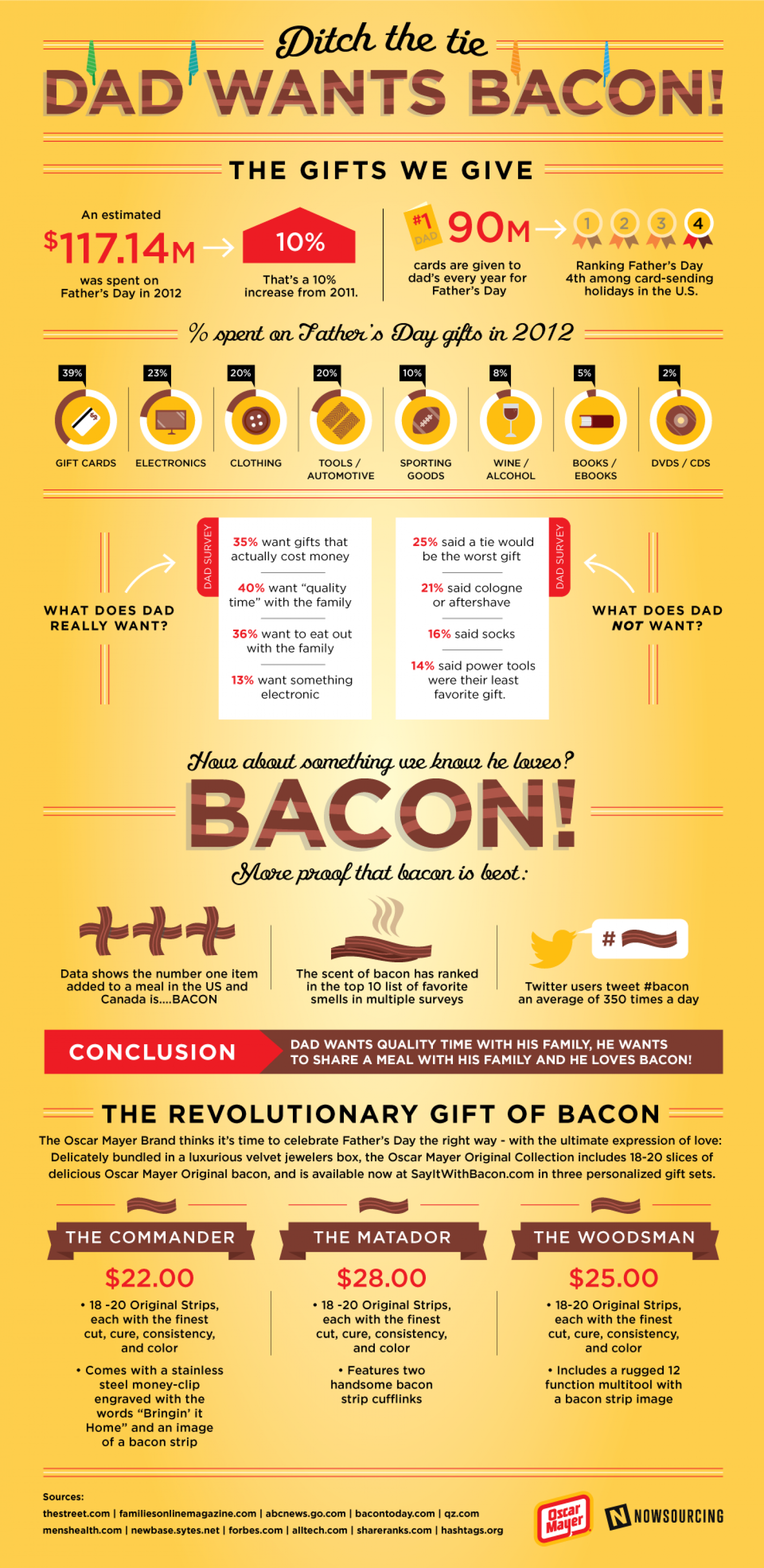 Ditch the Tie, Dad Wants Bacon! Infographic