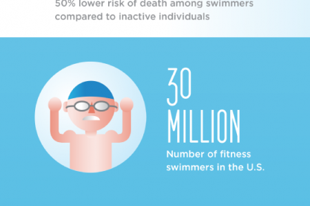 Dive In! Exploring the Endless Health Benefits of Swimming Pools Infographic