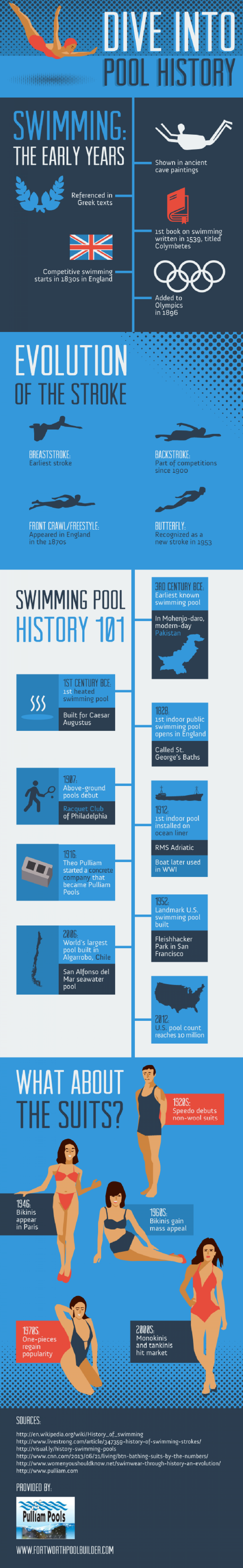 Dive into Pool History Infographic