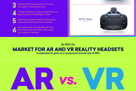 Divergent Realities: Understanding The Differences Between Virtual Reality And Augmented Reality Infographic
