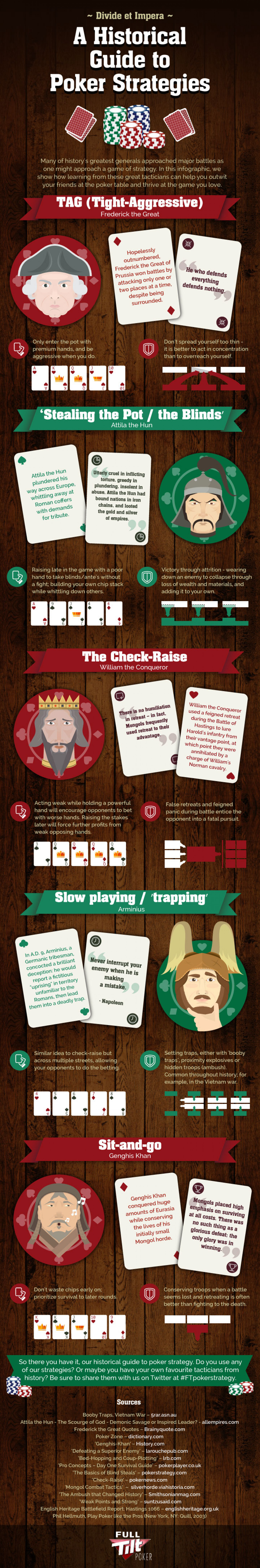 Divide Et Impera: A Historical Guide to Poker Strategies Infographic