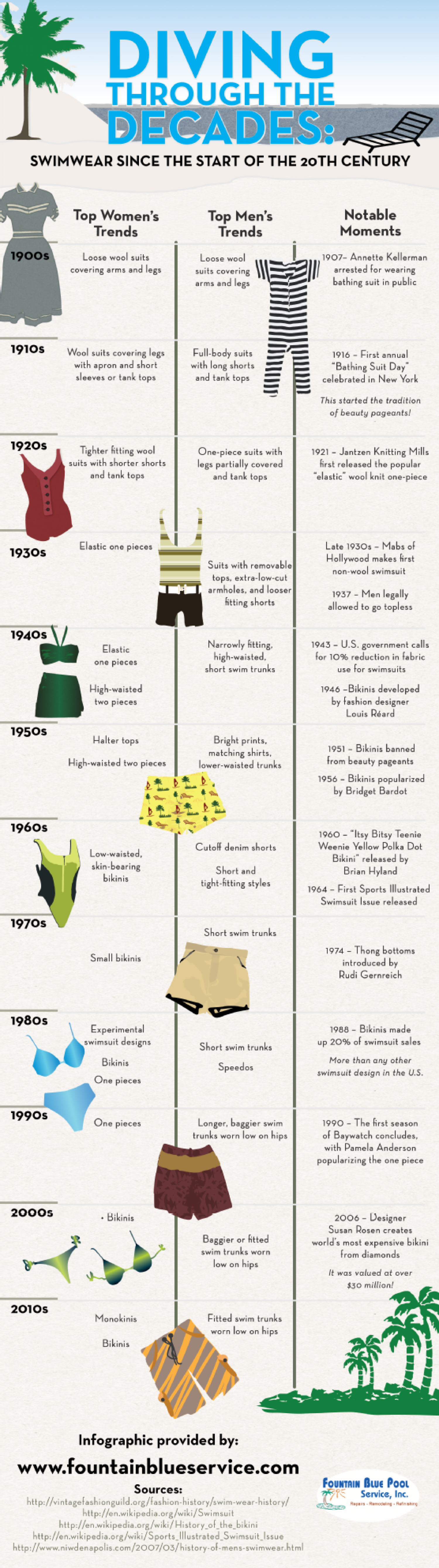 Diving Through the Decades: Swimwear Since the Start of the 20th Century Infographic