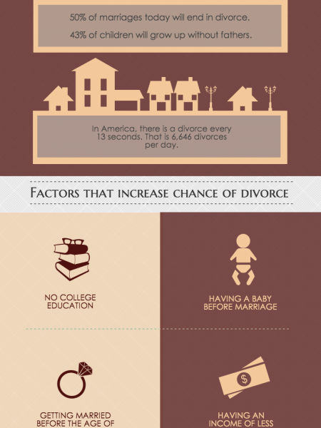 Divorce Facts Infographic