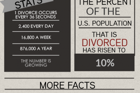 Divorce Is on the Rise Infographic