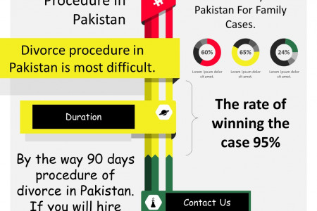 Divorce Lawyer In Lahore, Pakistan Infographic