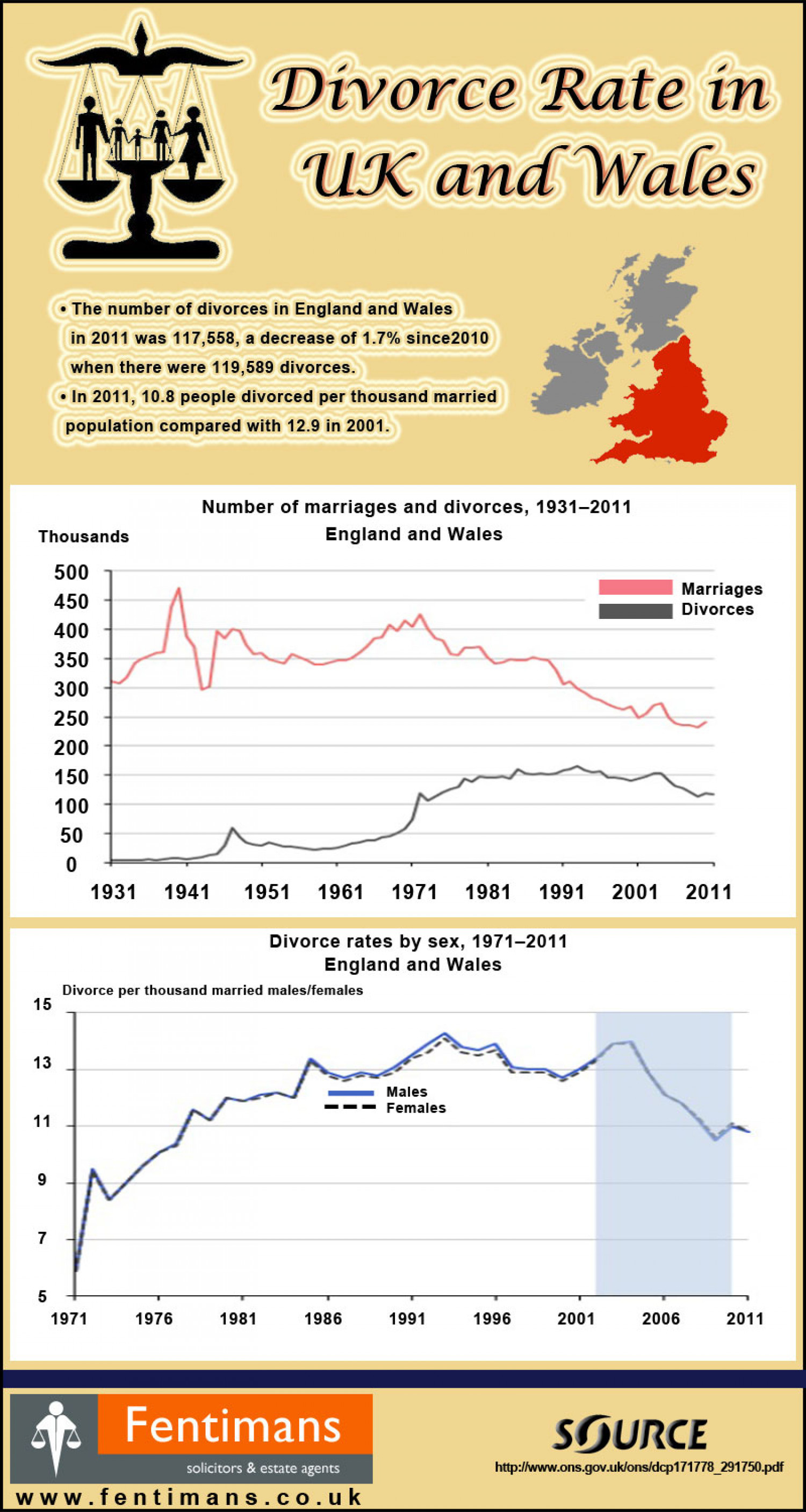 Divorce rate (UK & Wales) Infographic