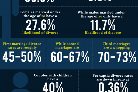 Divorce rates In America Infographic