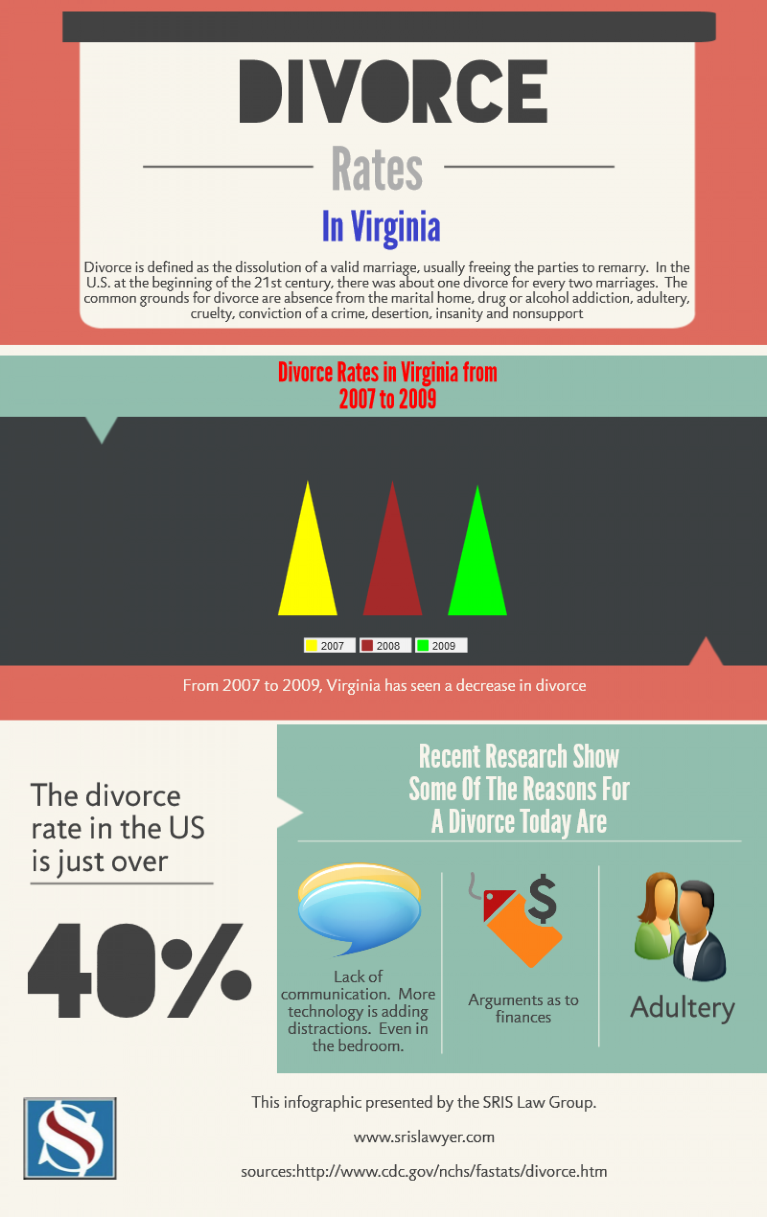 Divorce Virginia Lawyer Reporting Stats For VA Infographic