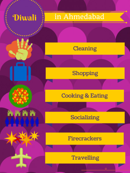 Diwali celebrations Infographic