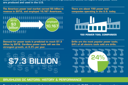 DIY Home Improvement: Powering Up with BLDC Motors Infographic
