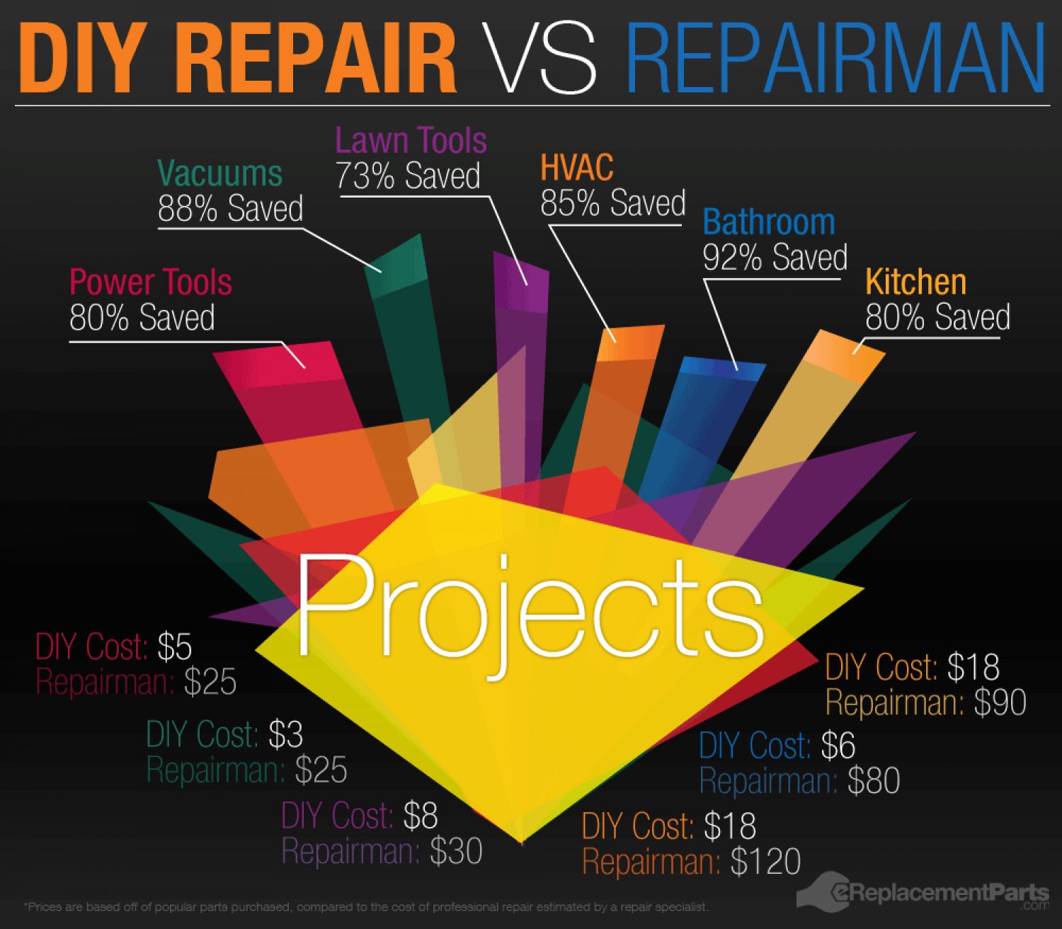 DIY Repair vs Repairman Infographic