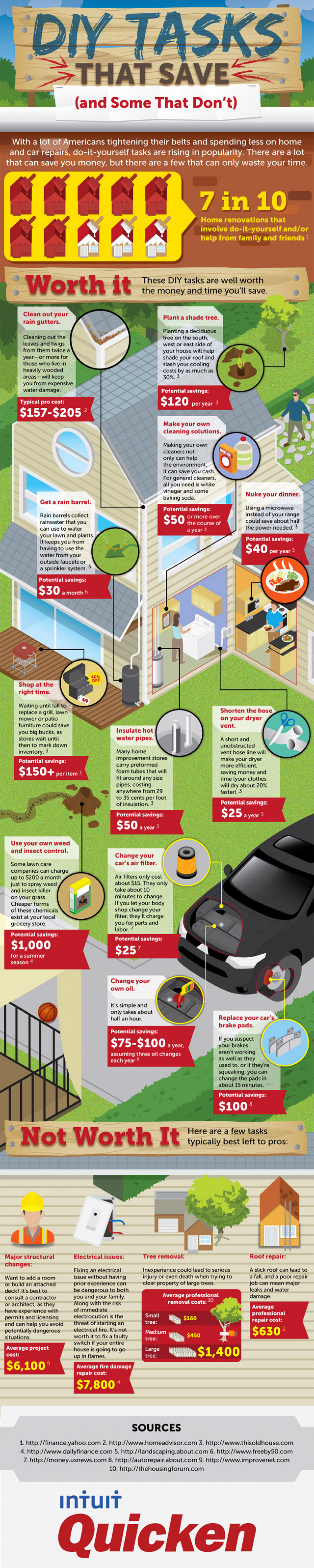DIY Tasks that Save: And Some that Don't Infographic