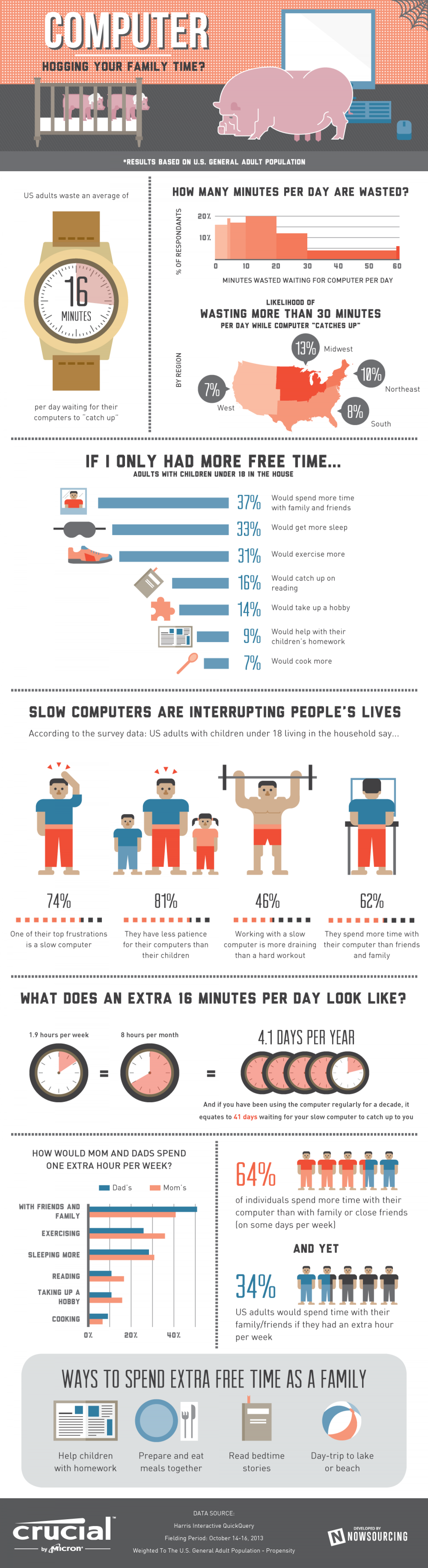 Do  Computers Hog Our Family Time? Infographic