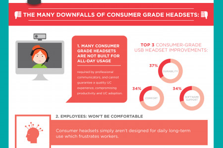 Do Affordable Headsets Matter in the Workplace? Infographic