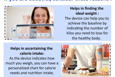 Do Body Composition Monitor Help in Weight Management? Infographic