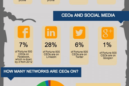 Do CEOs use Social Media? Infographic
