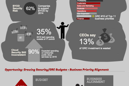 Do CIOs need to give #Security, Governance, and Compliance a business make-over Infographic