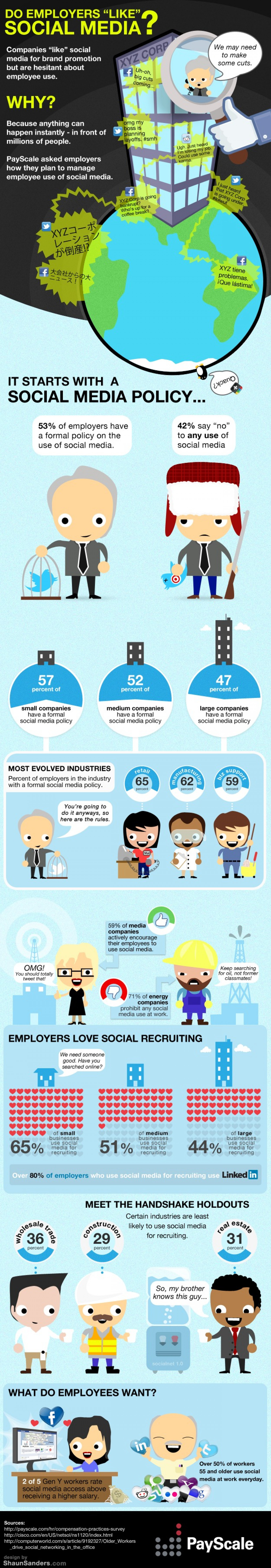 "Do Employers ""Like"" Social Media? Infographic"