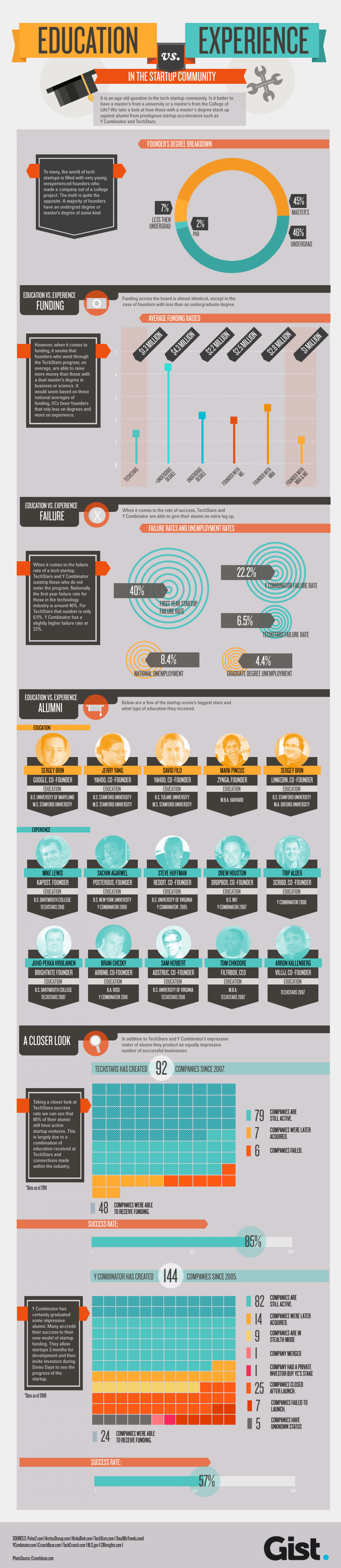 Do Entrepreneurs Need to Go to College?  Infographic