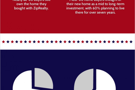 Do homeowners who bought in 2008 feel better off today? Infographic