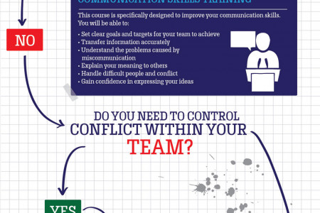 Do I Need A Personal Management Training Course? Infographic