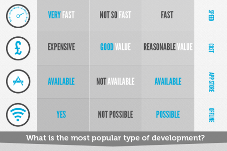 Do I Need An App For That? Infographic