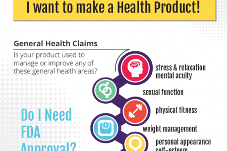 Do I need FDA Approval for my app? Infographic