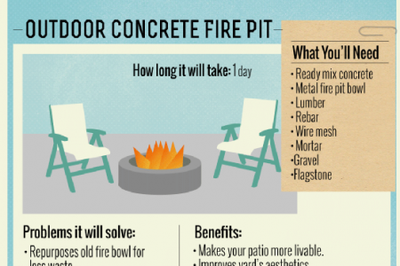 Do It Yourself with Ready Mix Concrete Infographic