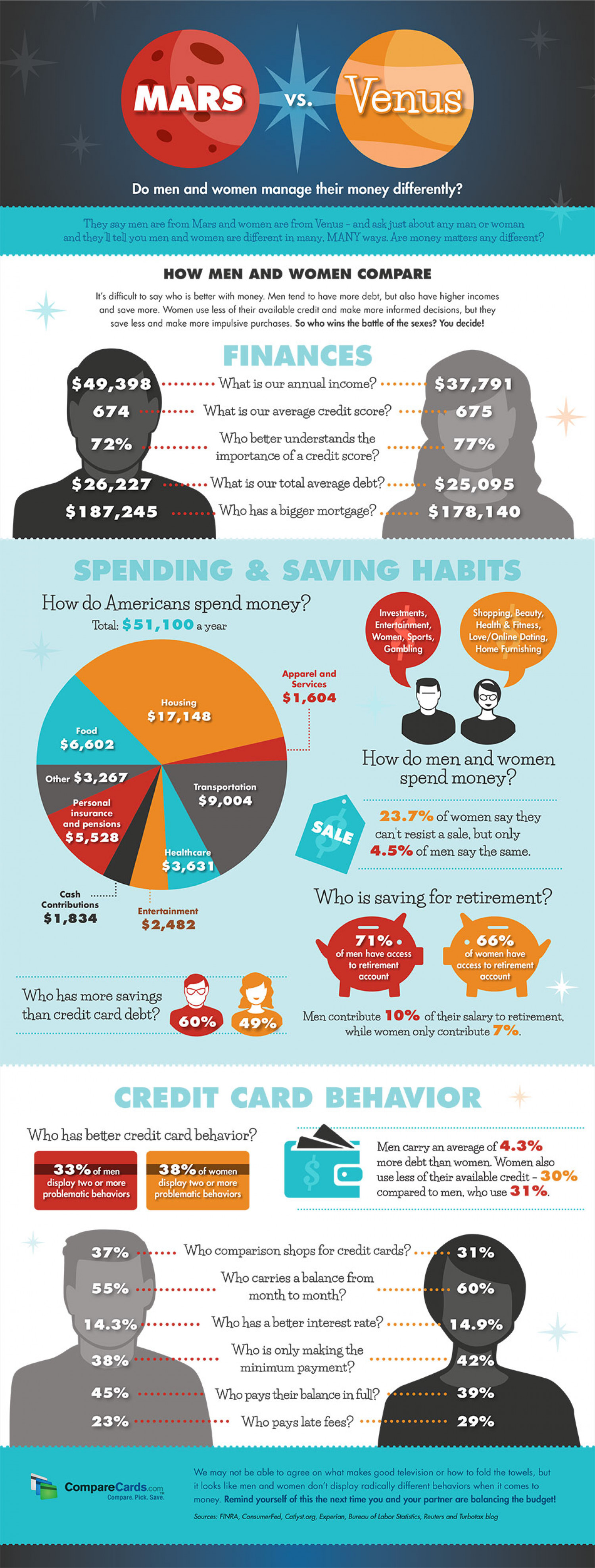 Do Men and Women Manage Money Differently? Infographic