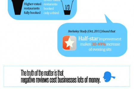 Do online reviews really affect your business? Infographic