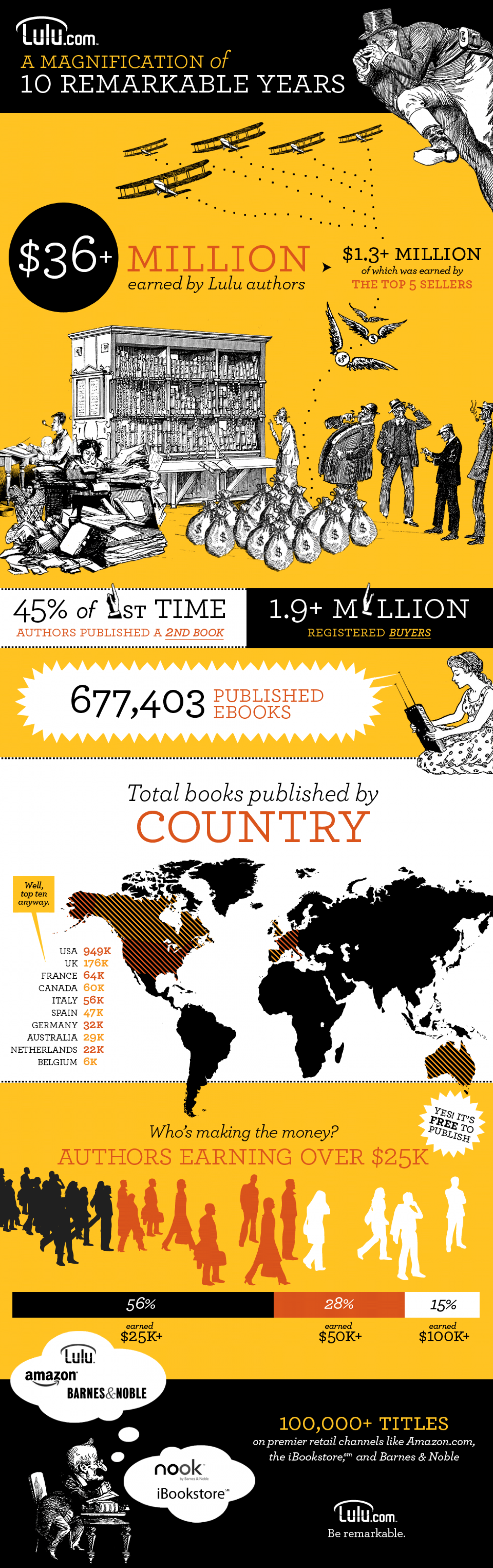 Do Self-Published Authors Make Money? Infographic