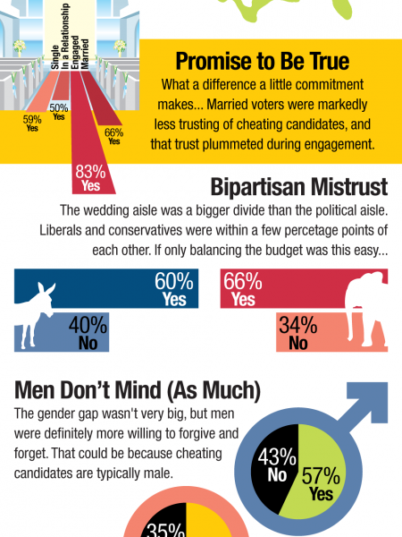 Do You Care if a Candidate Cheats on His Spouse? Infographic