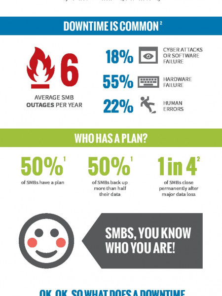 Get Up To Get Down: Small Businesses And Uptime Infographic
