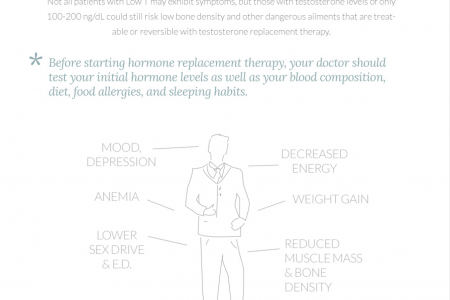 Do you have low testosterone? Infographic