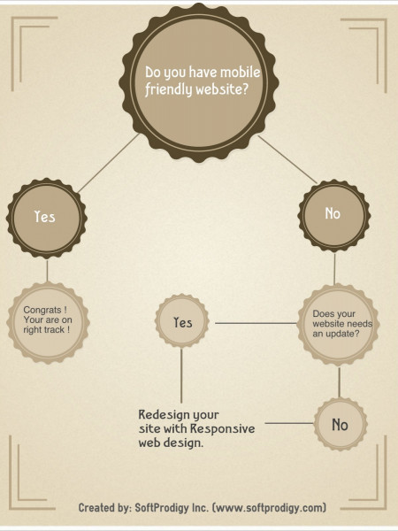 Do you have Mobile Friendly Website? Infographic