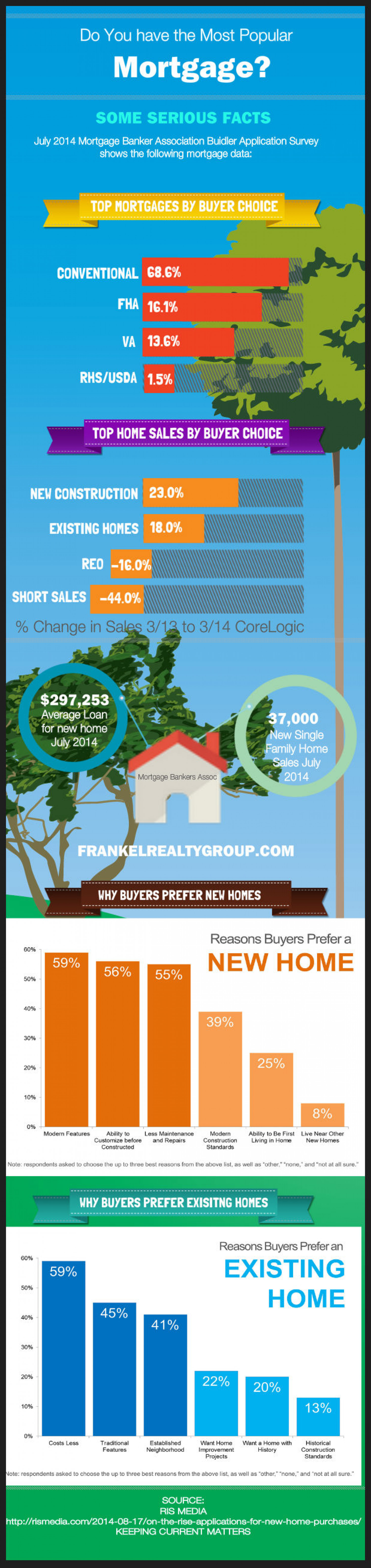 Do You Have the Most Popular Mortgage? Have You Bought the Most Popular House? Infographic
