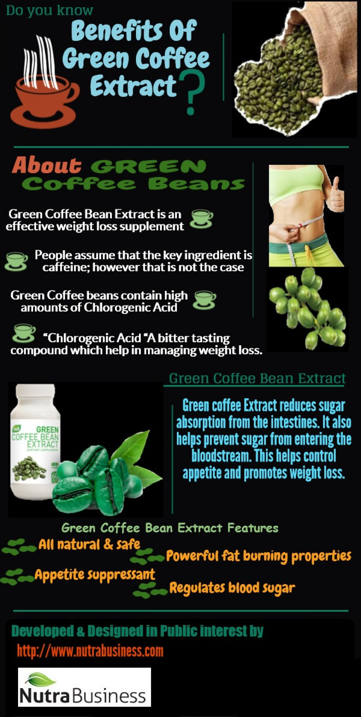 Do you know benefits of Green Coffee Bean Extract ? Infographic