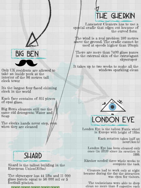 How The 4 Landmarks of London are Cleaned? Infographic