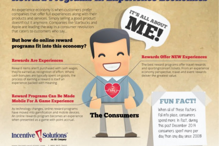 Do you know Role of Online Rewards Programs in Experience Economy? Infographic