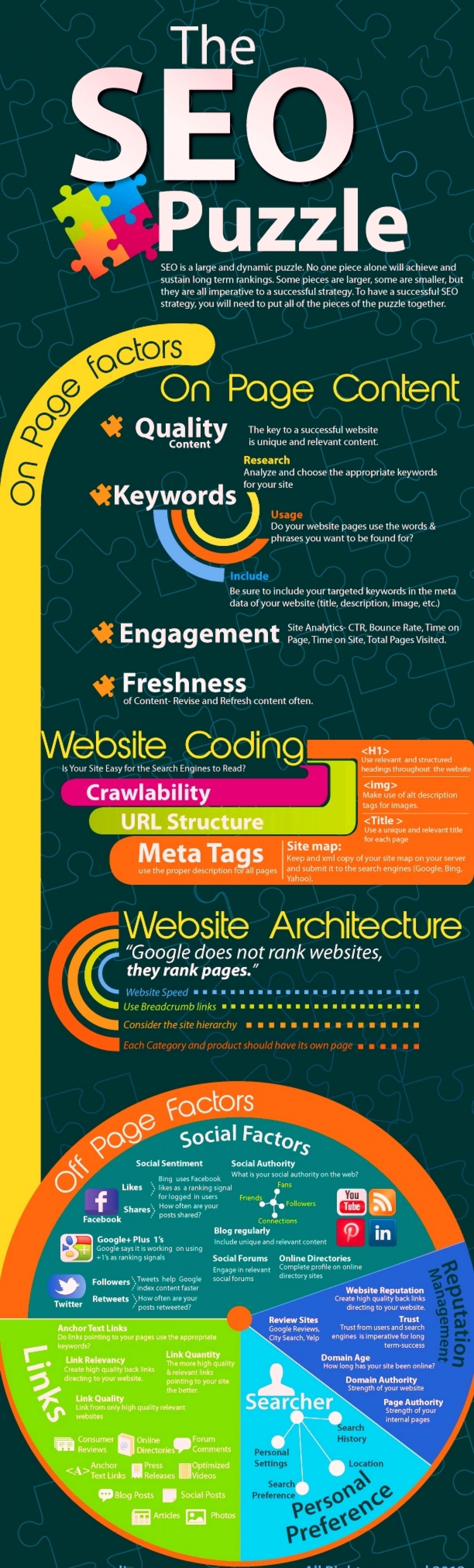 Do You know SEO Process Look Like a Puzzle By EBriks Infotech Infographic