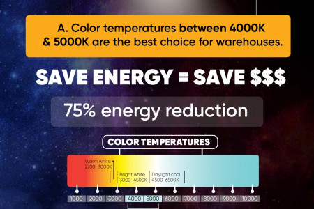 Do You Know What Color Temperature is Best For Warehouse Lighting? Infographic