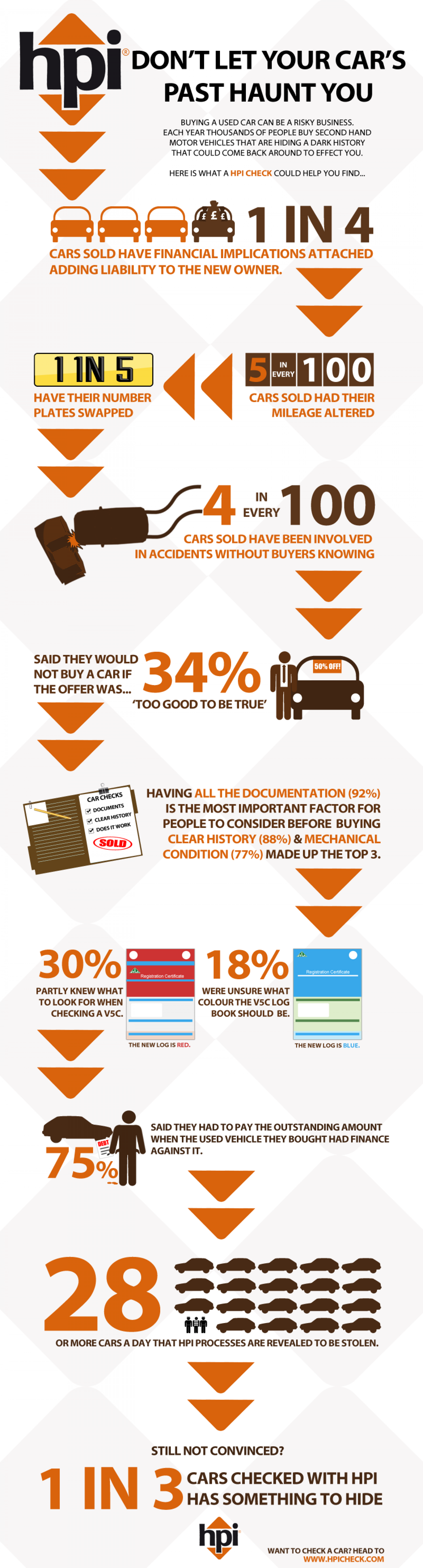Do you know what your car hides?  Infographic