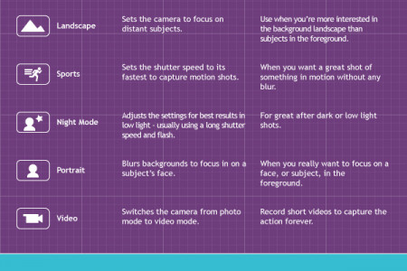 Do You Know Your Camera Modes? Infographic