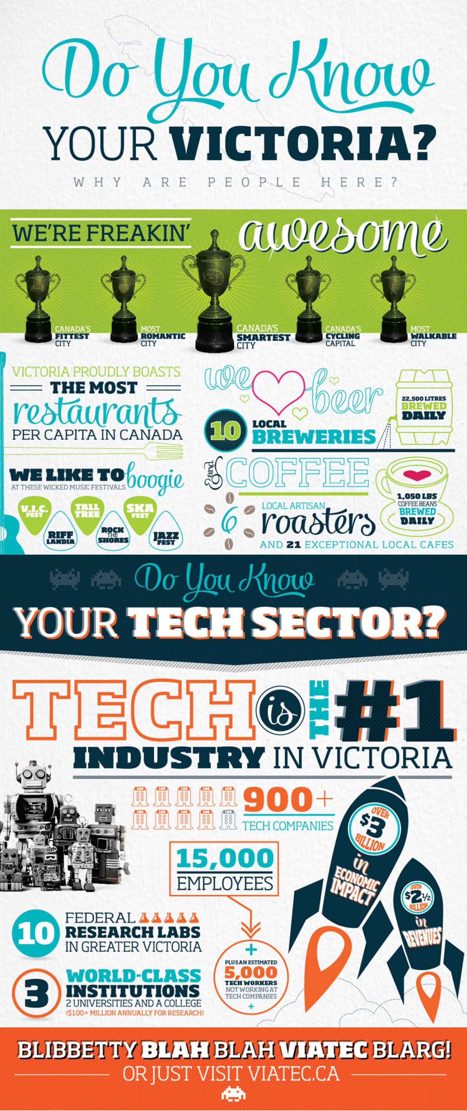 Do You Know Your Victoria? Infographic