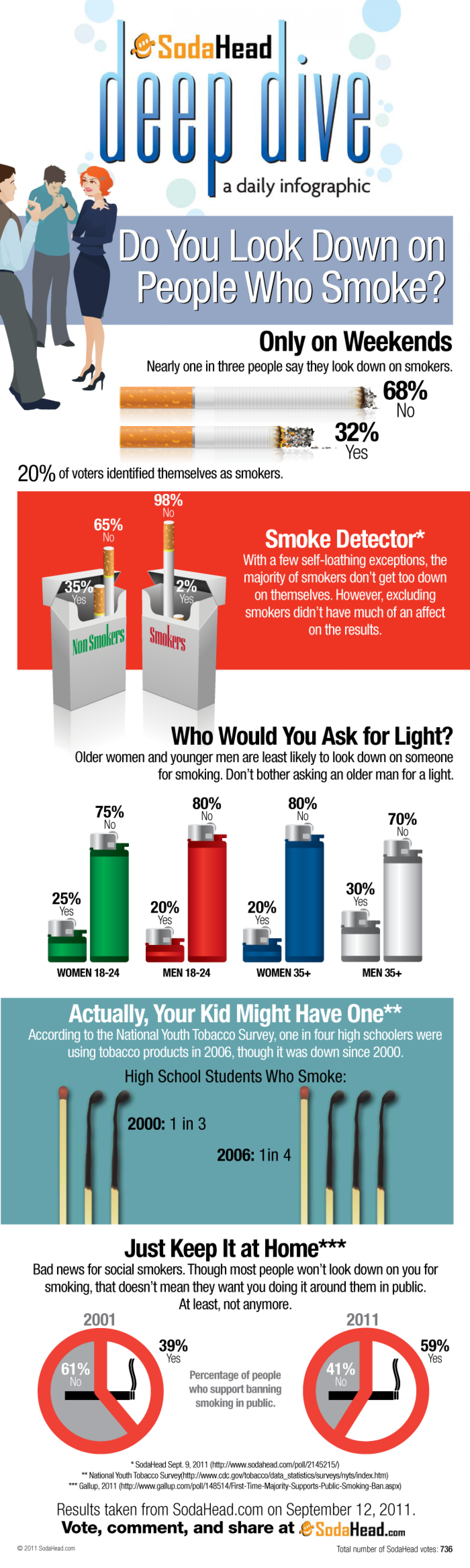 Do You Look Down on People that Smoke? Infographic
