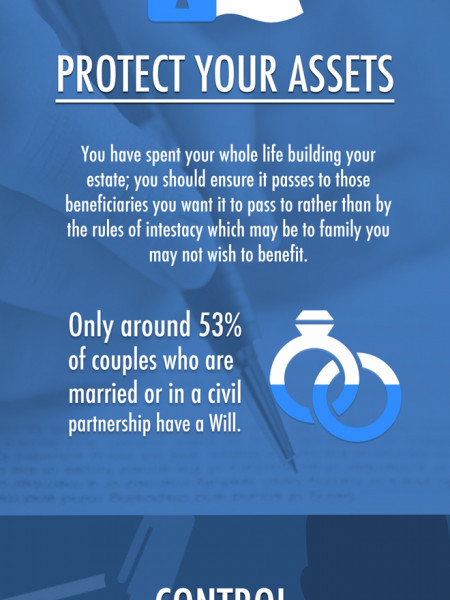 Do You Own A Valid Will? Infographic