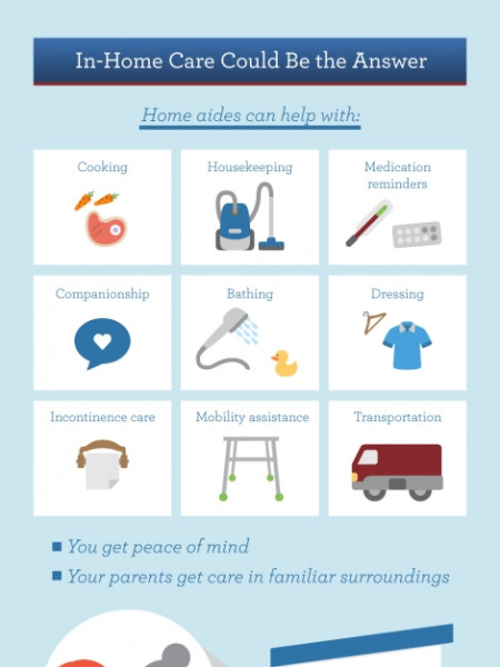 Do You Parents Need In-Home Care? Infographic
