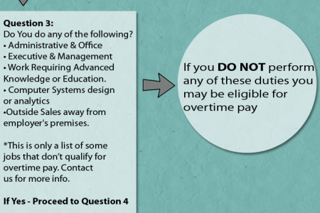 Do You Qualify For Overtime? Infographic
