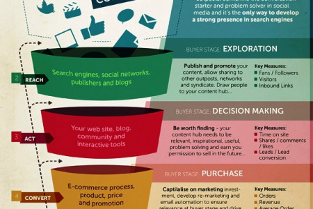 Do you Wants To Know About Process Flow  Of Inbound Marketing By EBriks Infotech Infographic